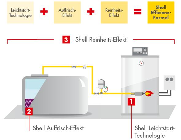 Shell Thermo plusBio10/Shell Thermo plusBio10_JWT (14 KB)
